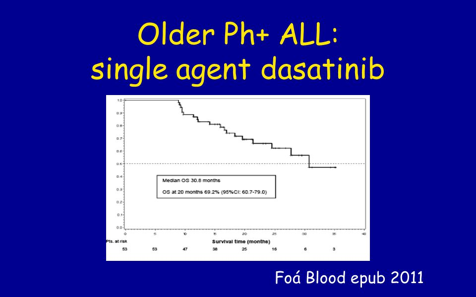 Older Ph+ ALL: single agent dasatinib