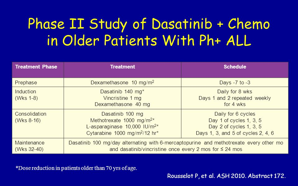 Phase II Study of Dasatinib + Chemo in Older Patients With Ph+ ALL