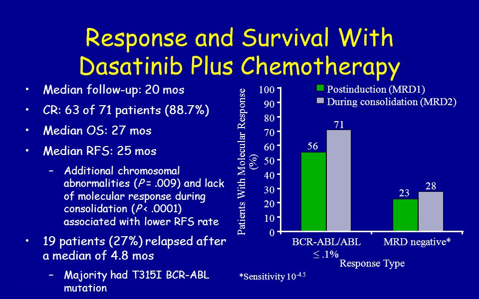 Response and Survival With Dasatinib Plus Chemotherapy