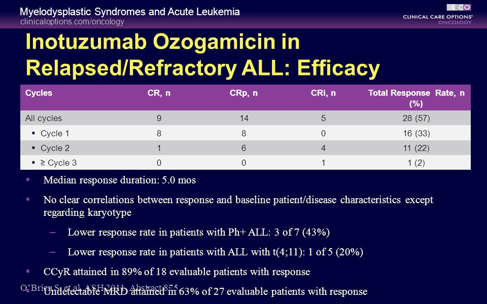 Inotuzumab Ozogamicin in Relapsed/Refractory ALL: Efficacy
