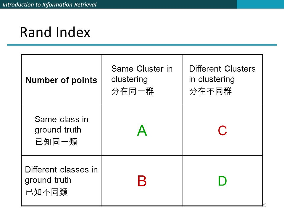 Rand Index A B C D Number of points Same Cluster in clustering 分在同一群