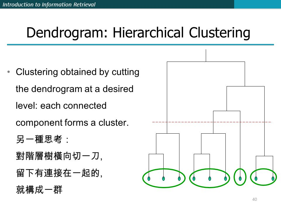 Dendrogram: Hierarchical Clustering