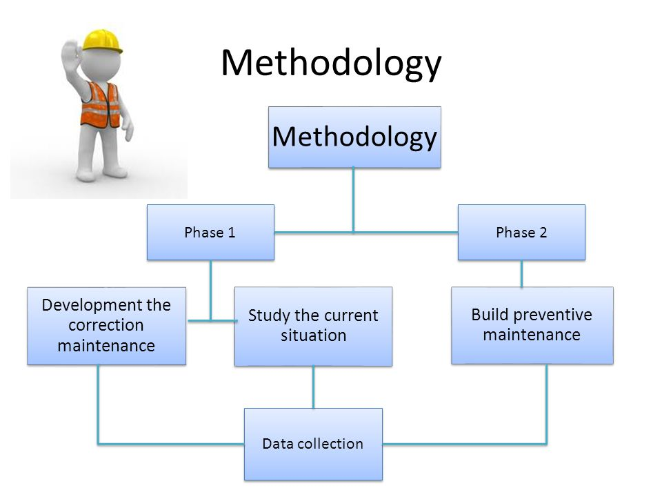 Methodology Methodology Development the correction maintenance