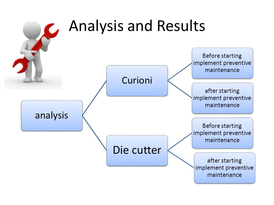 Analysis and Results Die cutter analysis Curioni