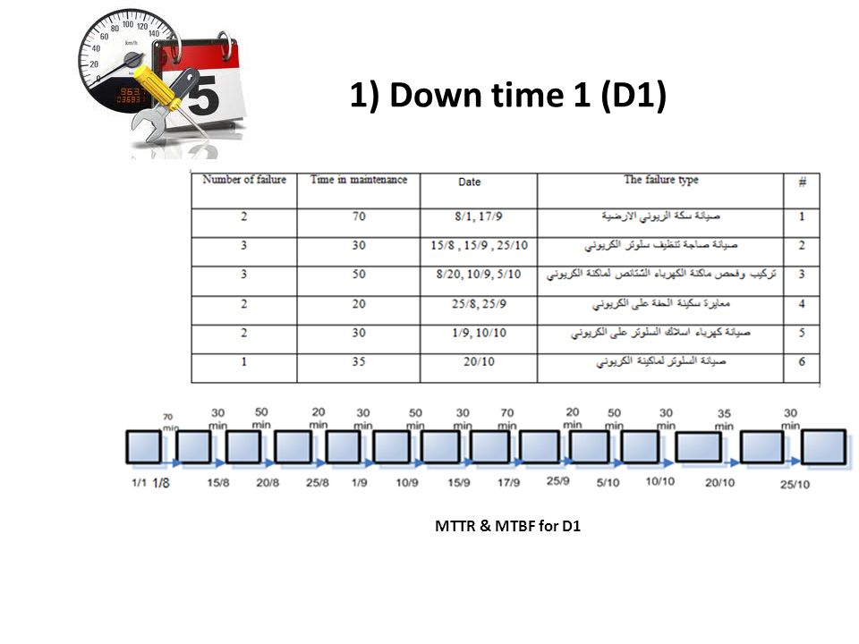 1) Down time 1 (D1) MTTR & MTBF for D1