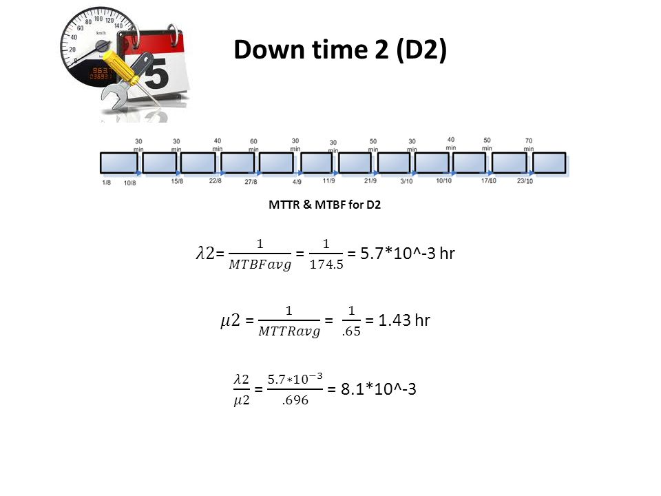 2) Down time 2 (D2) 𝜆2= 1 𝑀𝑇𝐵𝐹𝑎𝑣𝑔 = 1 174.5 = 5.7*10^-3 hr