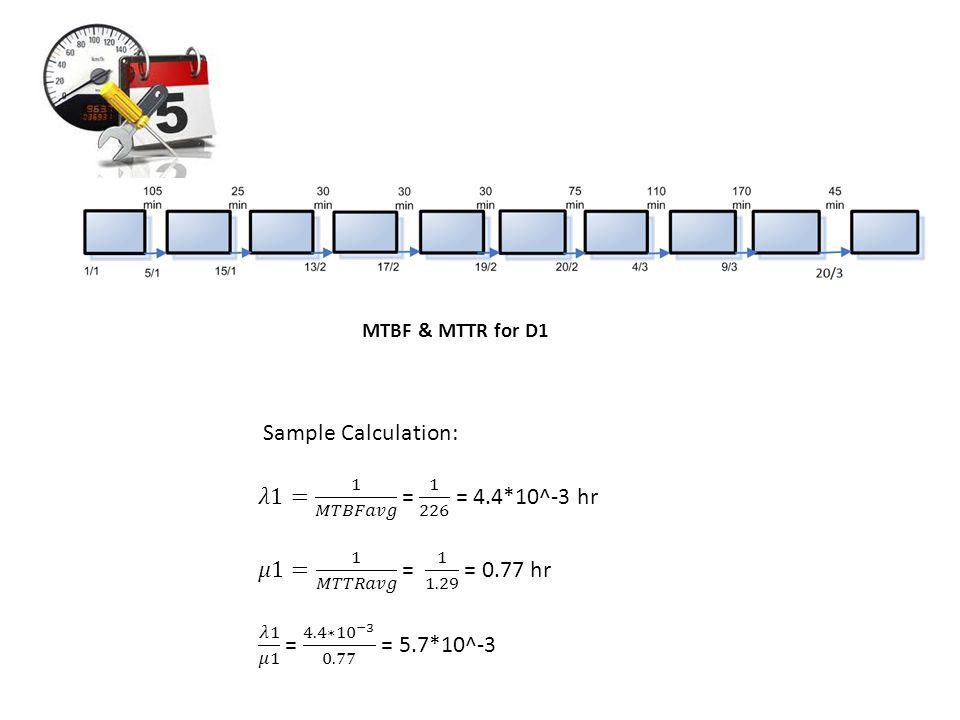 Sample Calculation: 𝜆1= 1 𝑀𝑇𝐵𝐹𝑎𝑣𝑔 = 1 226 = 4.4*10^-3 hr