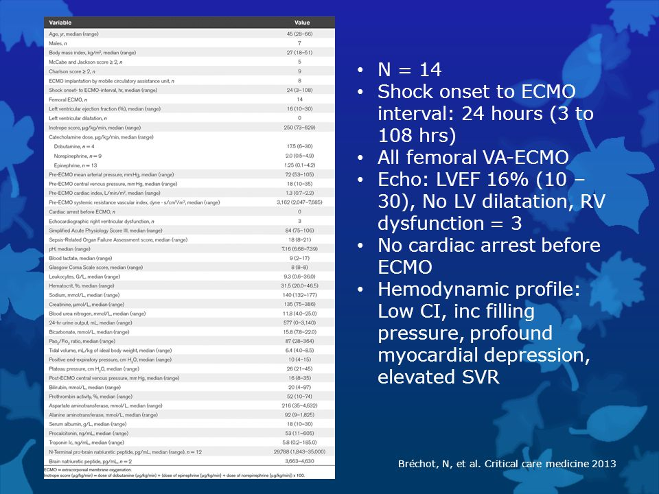 Shock onset to ECMO interval: 24 hours (3 to 108 hrs)