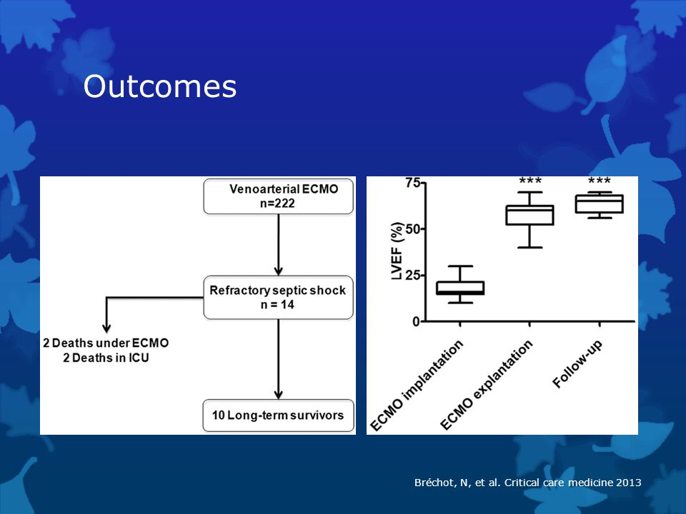 Outcomes Bréchot, N, et al. Critical care medicine 2013