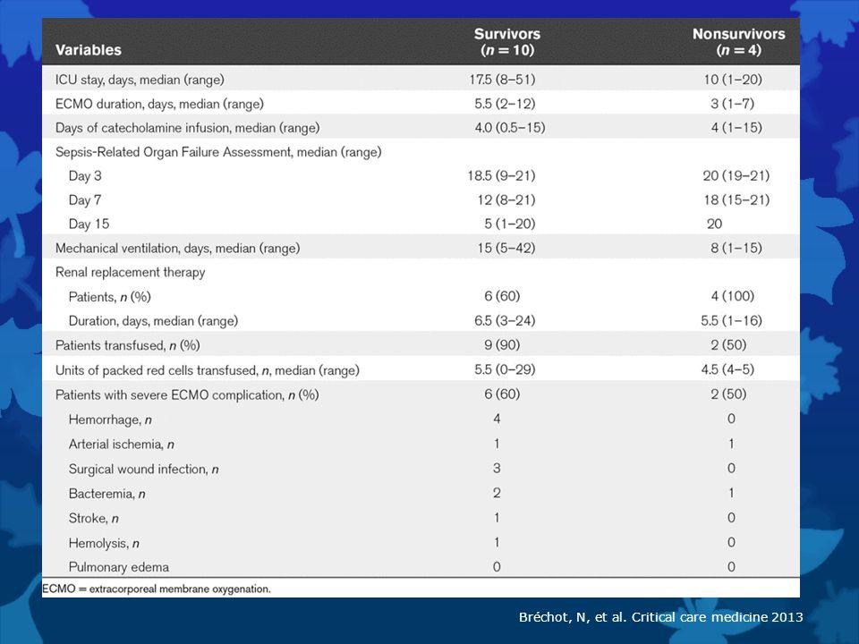 Bréchot, N, et al. Critical care medicine 2013