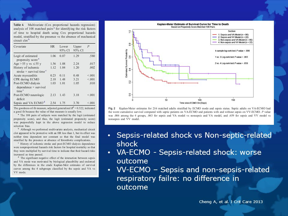 Sepsis-related shock vs Non-septic-related shock