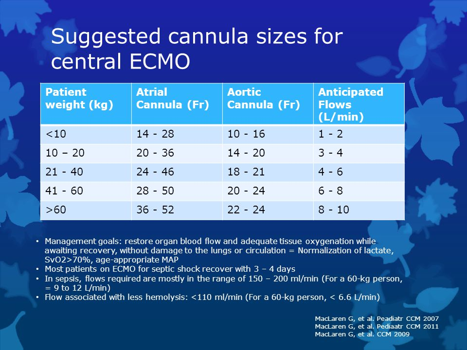 Suggested cannula sizes for central ECMO