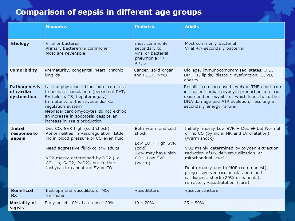 Comparison of sepsis in different age groups