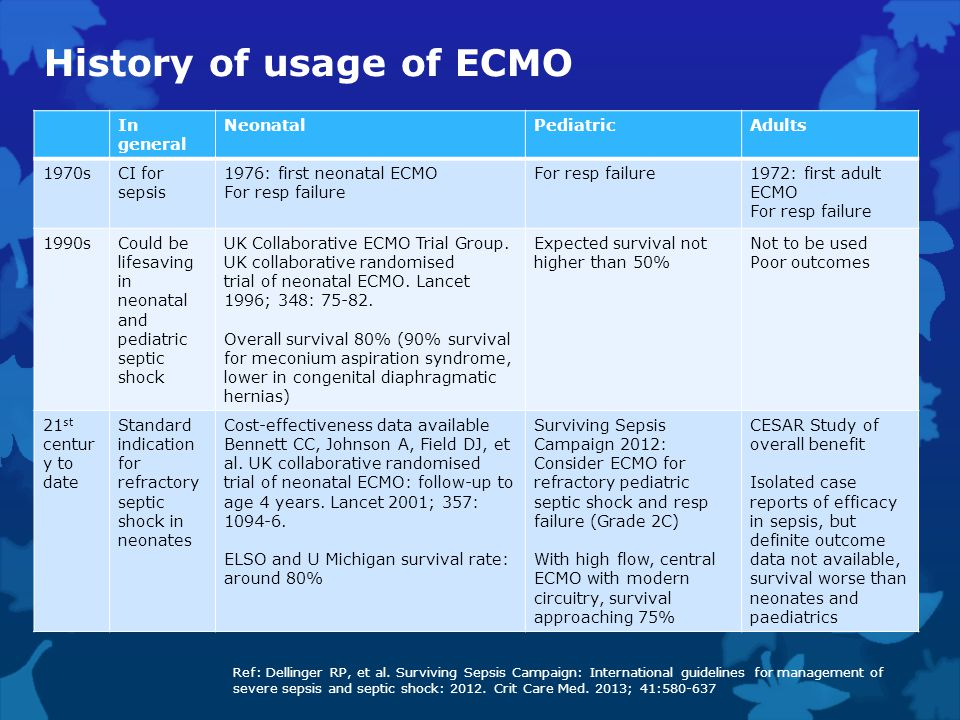 History of usage of ECMO