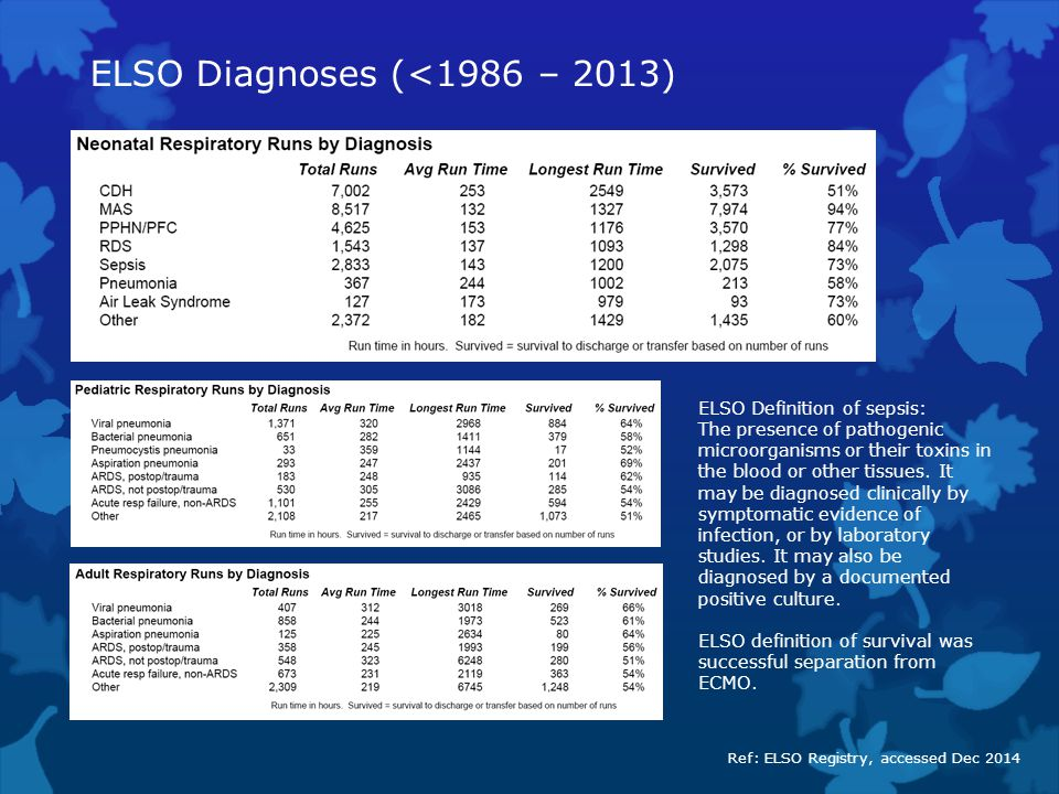 ELSO Diagnoses (<1986 – 2013)