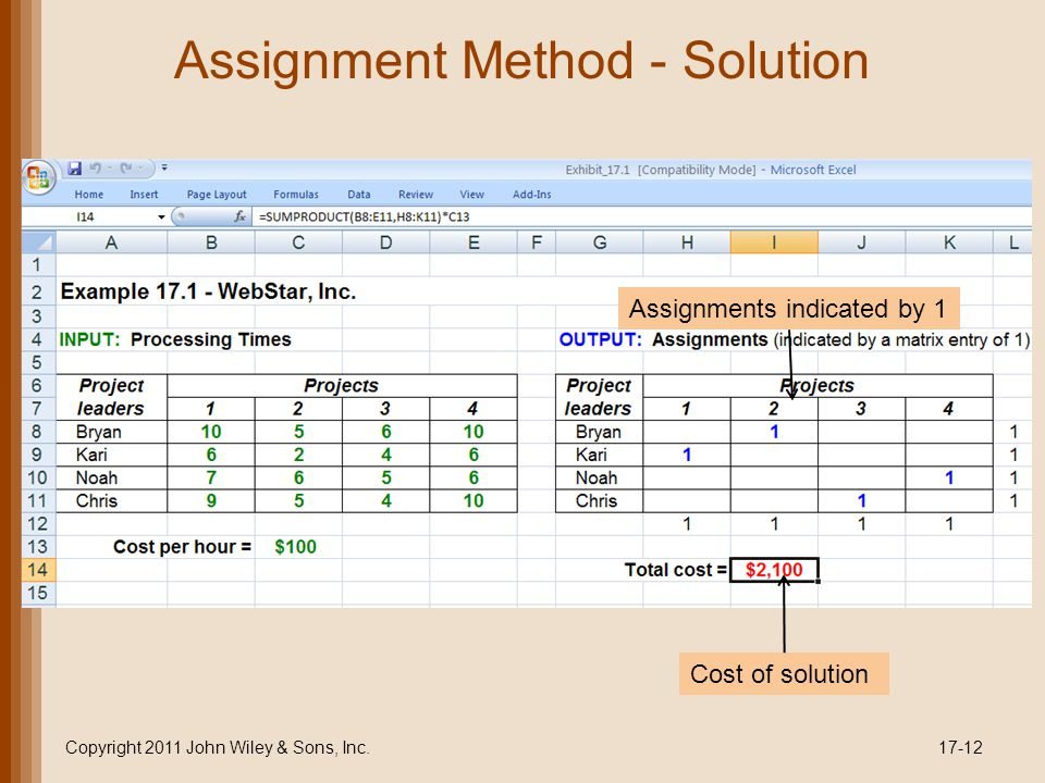 Assignment Method - Solution