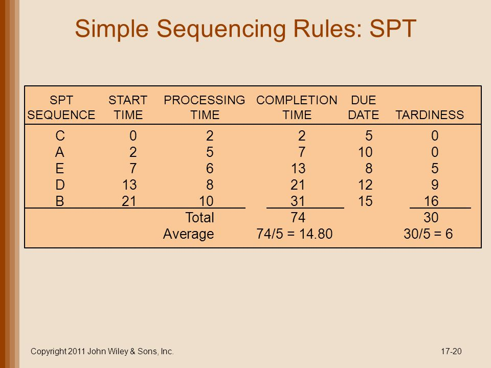 Simple Sequencing Rules: SPT