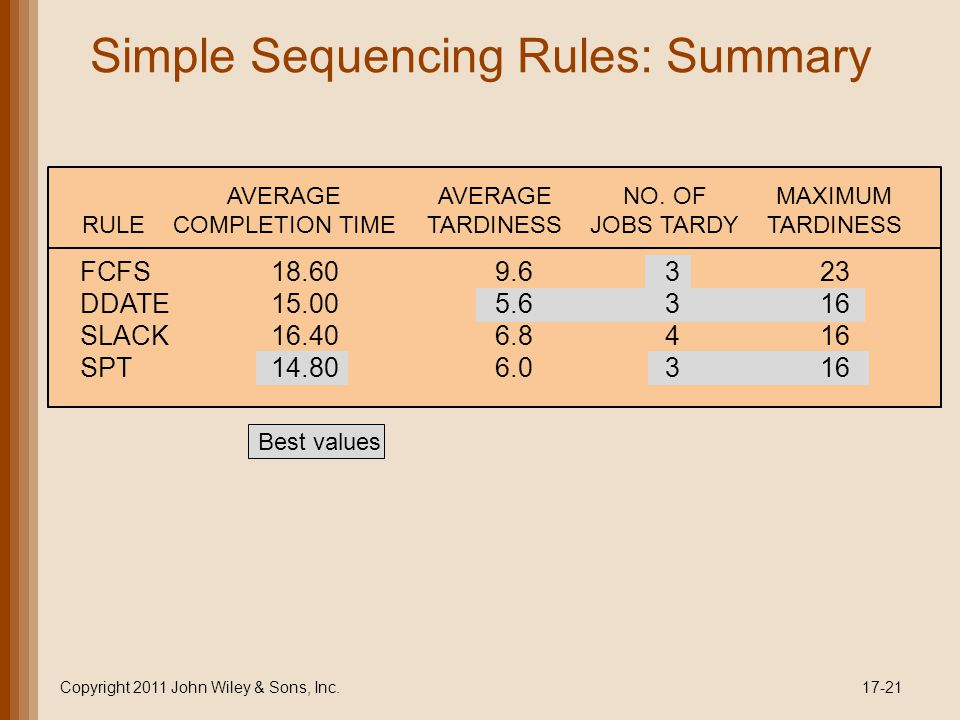 Simple Sequencing Rules: Summary