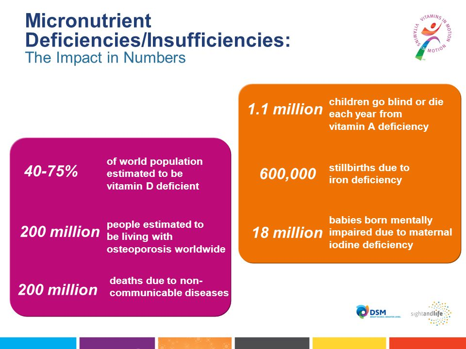 Micronutrient Deficiencies/Insufficiencies: The Impact in Numbers