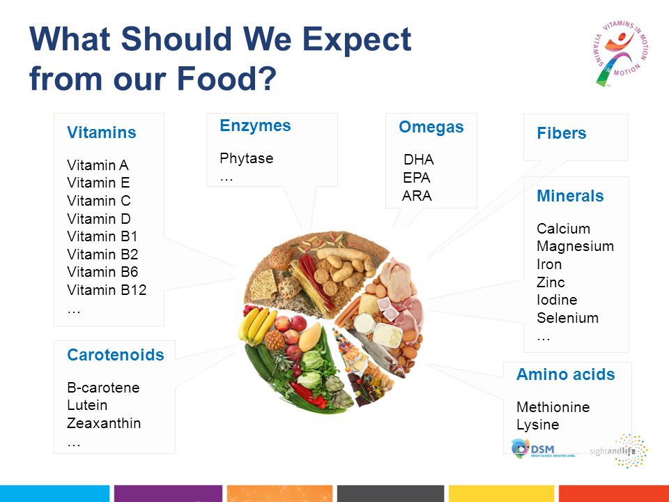 What Should We Expect from our Food