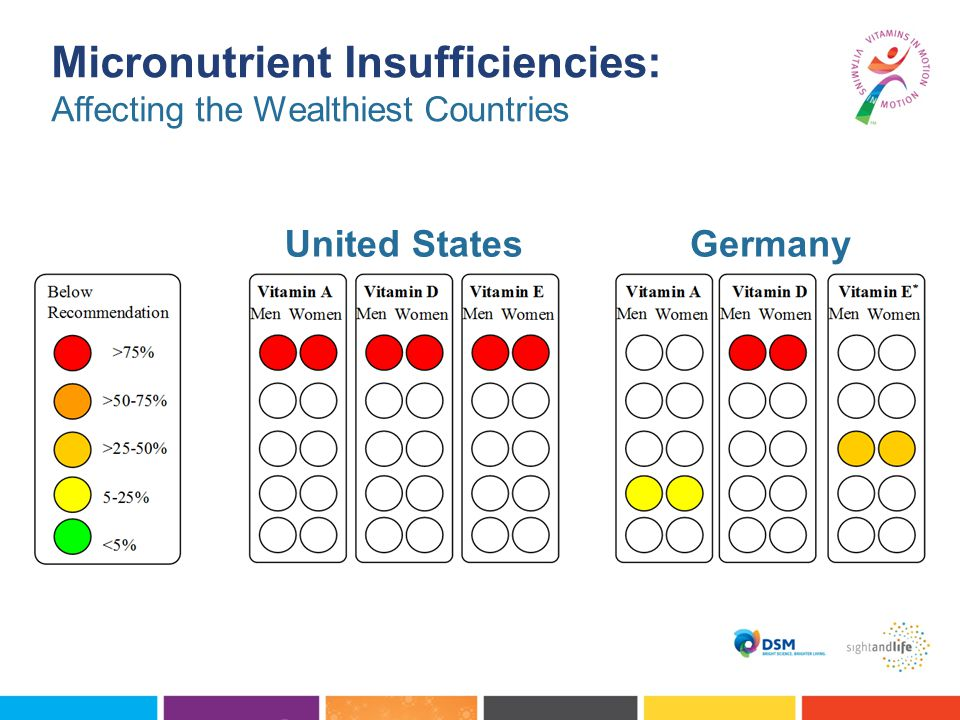 Micronutrient Insufficiencies: Affecting the Wealthiest Countries