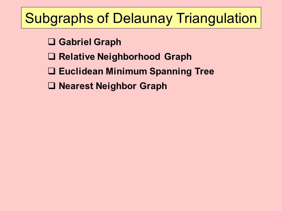 Subgraphs of Delaunay Triangulation