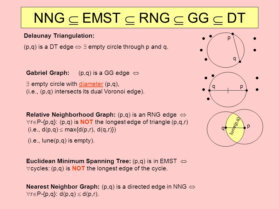 NNG  EMST  RNG  GG  DT Delaunay Triangulation: