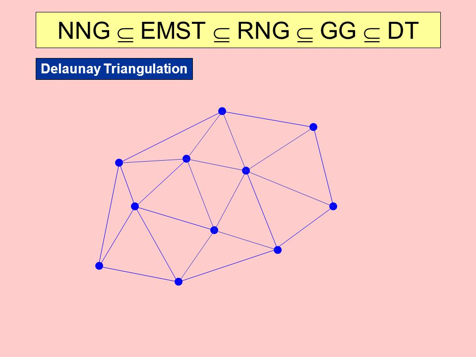 NNG  EMST  RNG  GG  DT Delaunay Triangulation