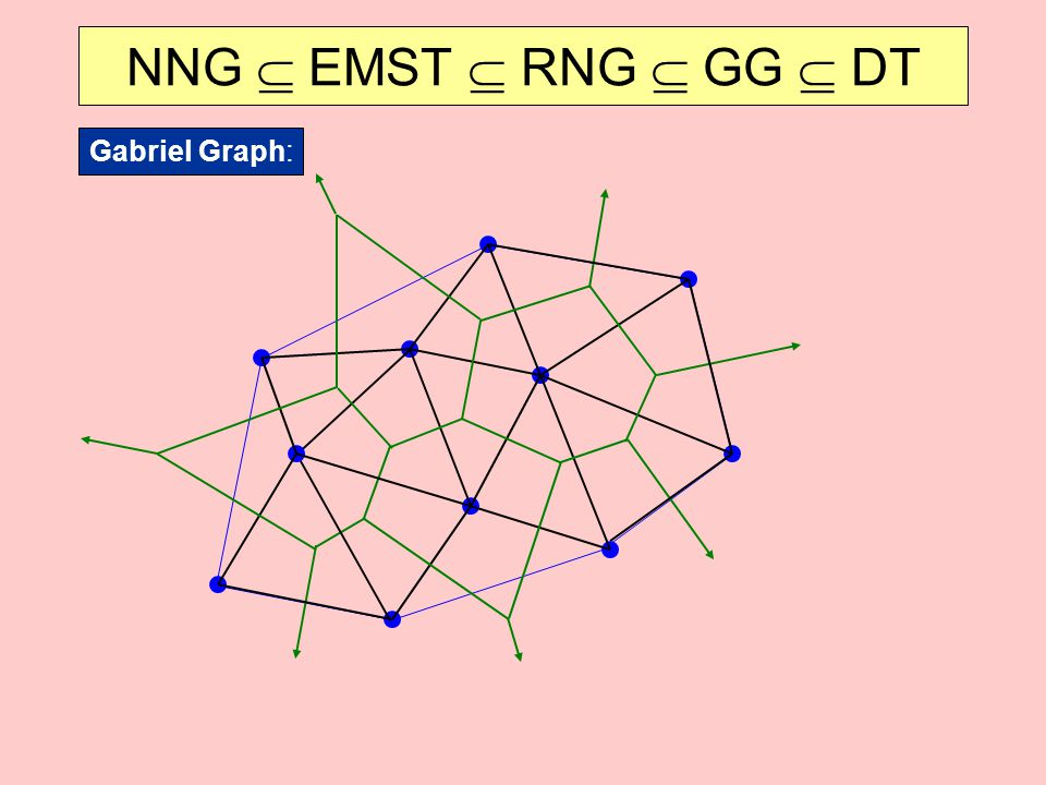 NNG  EMST  RNG  GG  DT Gabriel Graph: