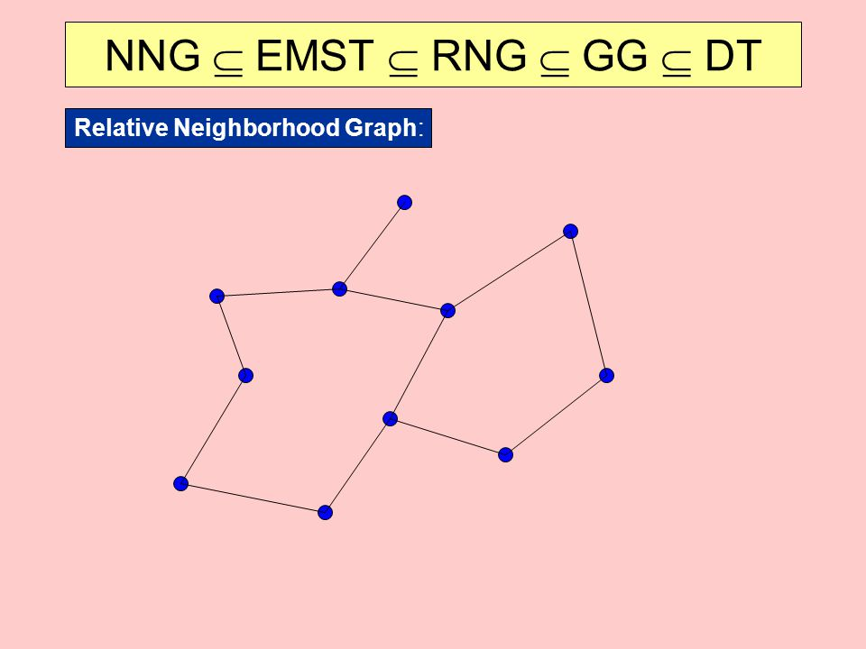 NNG  EMST  RNG  GG  DT Relative Neighborhood Graph: