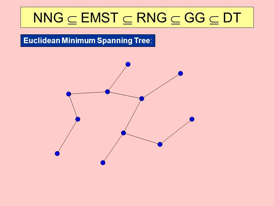 NNG  EMST  RNG  GG  DT Euclidean Minimum Spanning Tree: