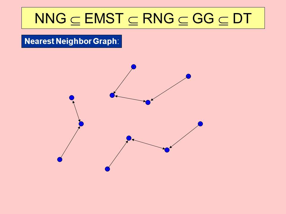 NNG  EMST  RNG  GG  DT Nearest Neighbor Graph: