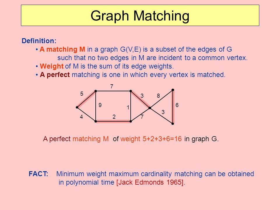 A perfect matching M of weight 5+2+3+6=16 in graph G.