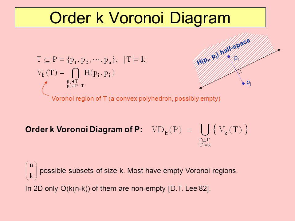 Order k Voronoi Diagram