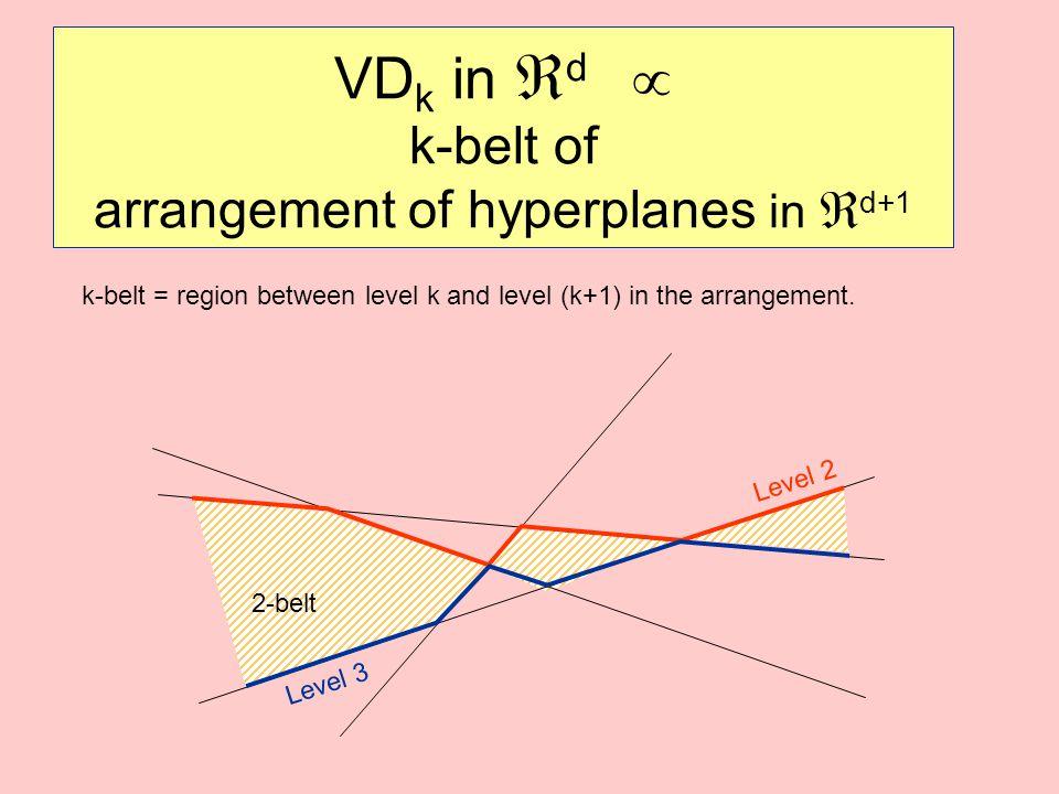 VDk in d  k-belt of arrangement of hyperplanes in d+1