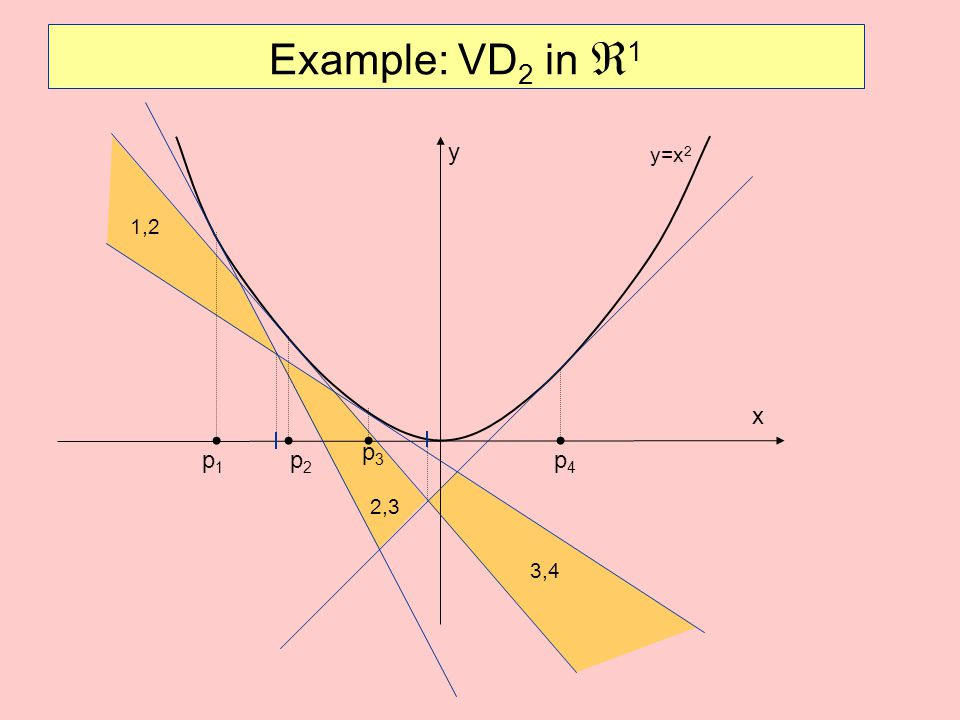 Example: VD2 in 1 y y=x2 1,2 x p3 p1 p2 p4 2,3 3,4