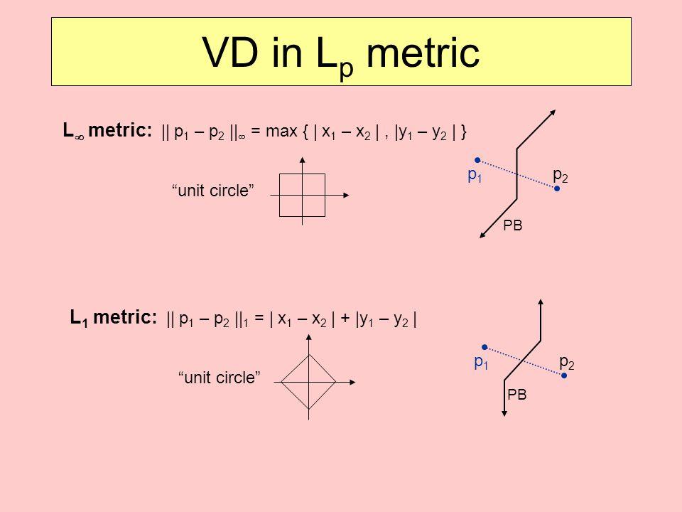 VD in Lp metric L metric: || p1 – p2 || = max { | x1 – x2 | , |y1 – y2 | } p1. p2. unit circle