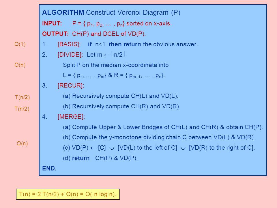 ALGORITHM Construct Voronoi Diagram (P)