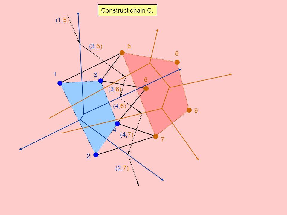 Construct chain C. (1,5) (3,5) 5 8 1 3 6 (3,6) (4,6) 9 4 (4,7) 7 2 (2,7)