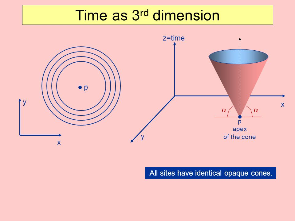 Time as 3rd dimension z=time p y x a a y x