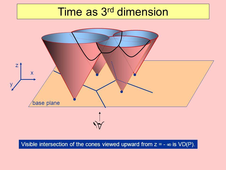 Time as 3rd dimension z x y base plane