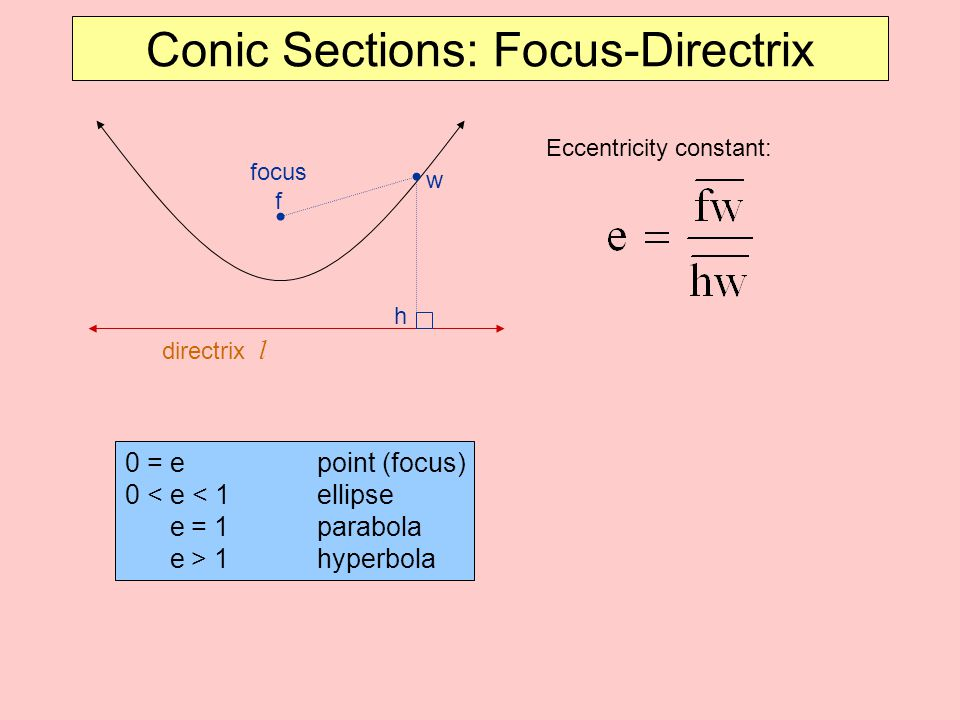 Conic Sections: Focus-Directrix