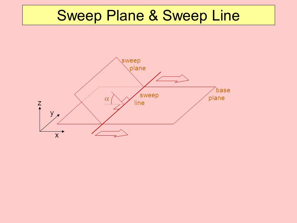Sweep Plane & Sweep Line