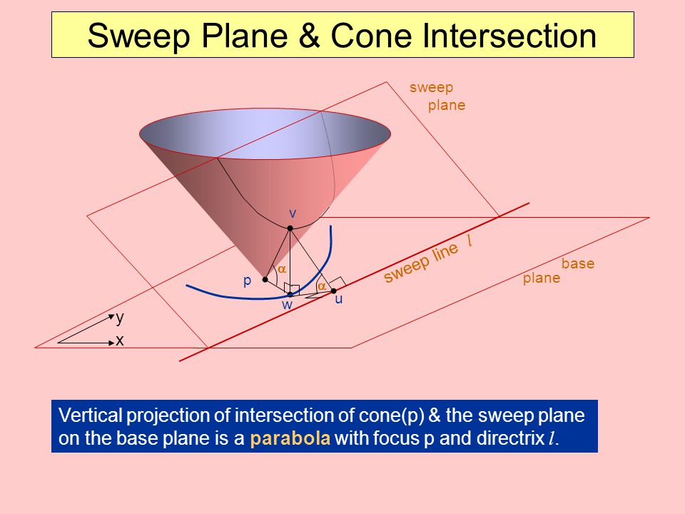 Sweep Plane & Cone Intersection