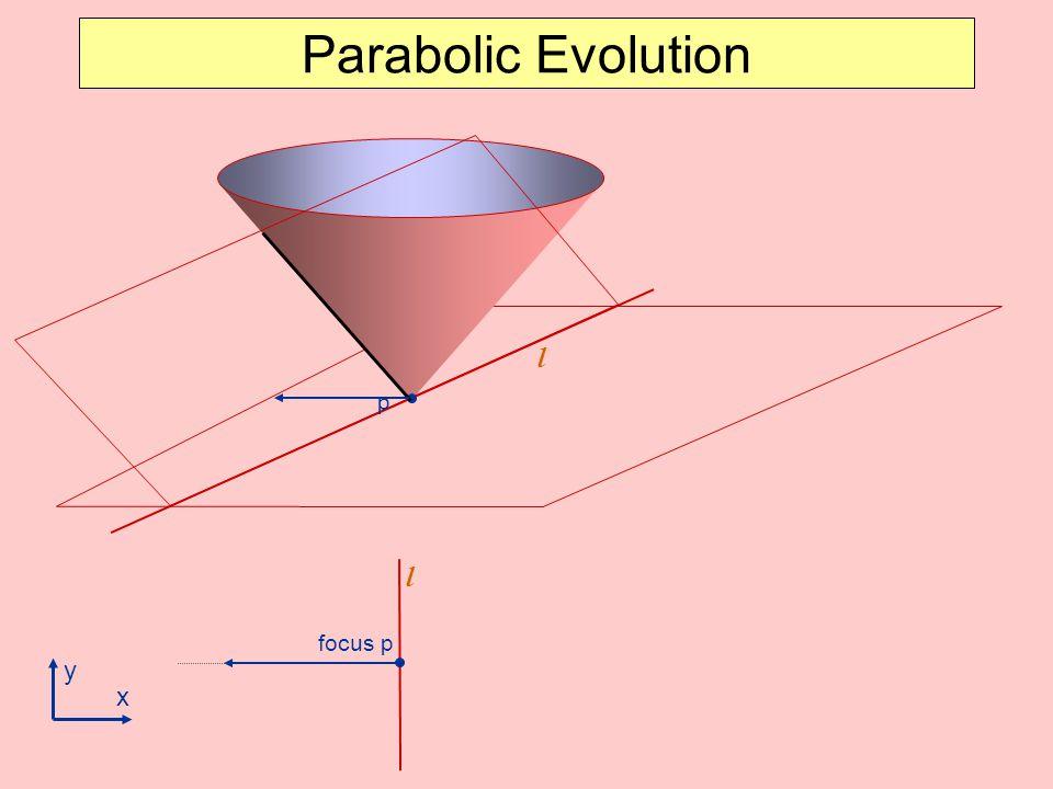 Parabolic Evolution l p l focus p y x