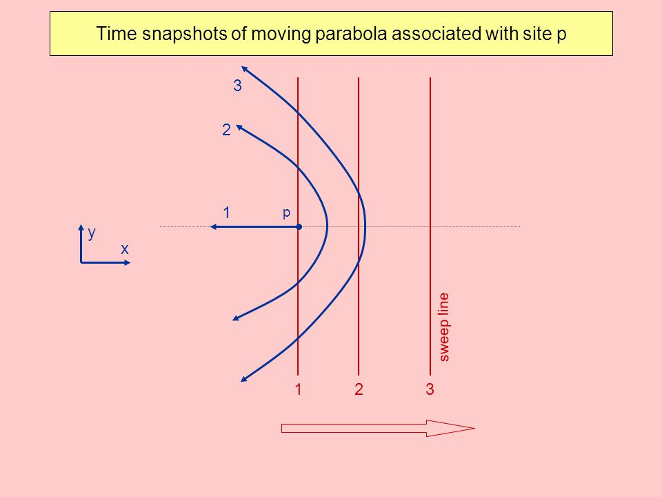Time snapshots of moving parabola associated with site p