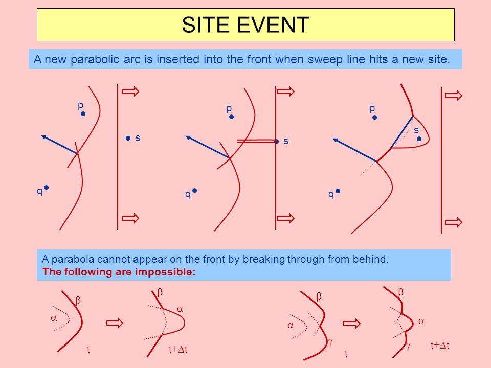 SITE EVENT A new parabolic arc is inserted into the front when sweep line hits a new site. p. p. p.