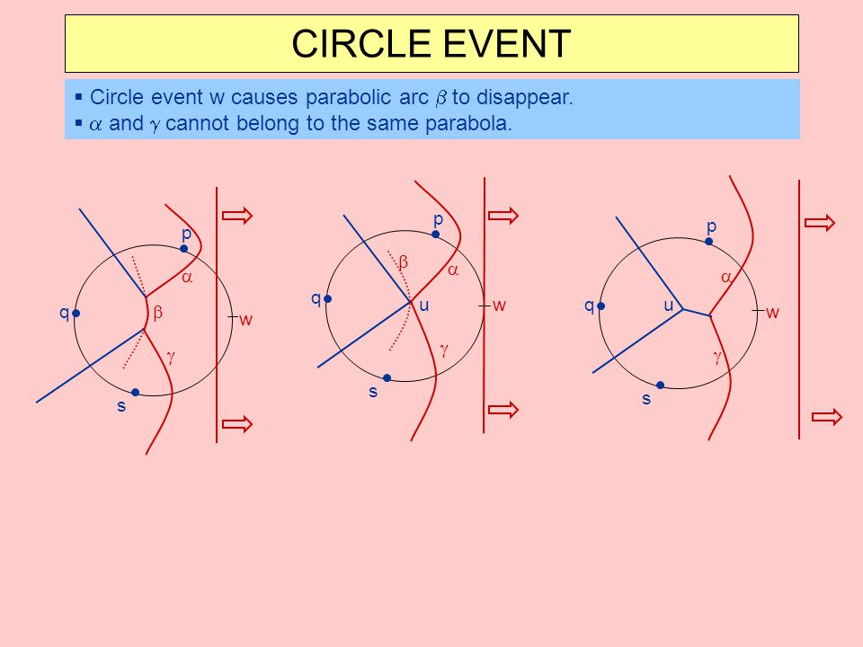 CIRCLE EVENT Circle event w causes parabolic arc b to disappear.