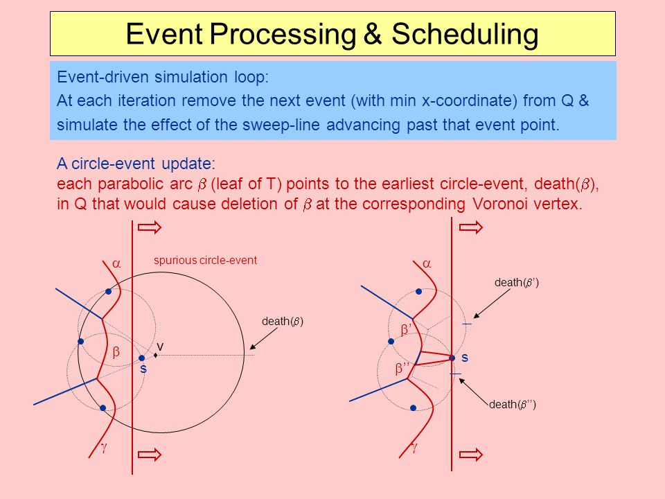 Event Processing & Scheduling