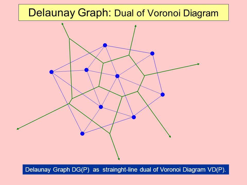 Delaunay Graph: Dual of Voronoi Diagram